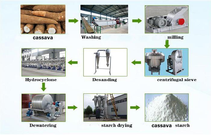 cassava starch production machine flow process chart