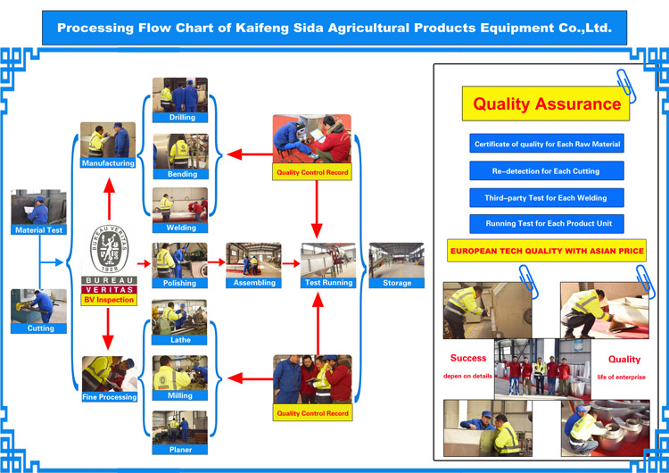 starch syrup processing machine flow chart of sida.jpg