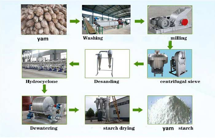 yam-starch-processing-machine-line.jpg