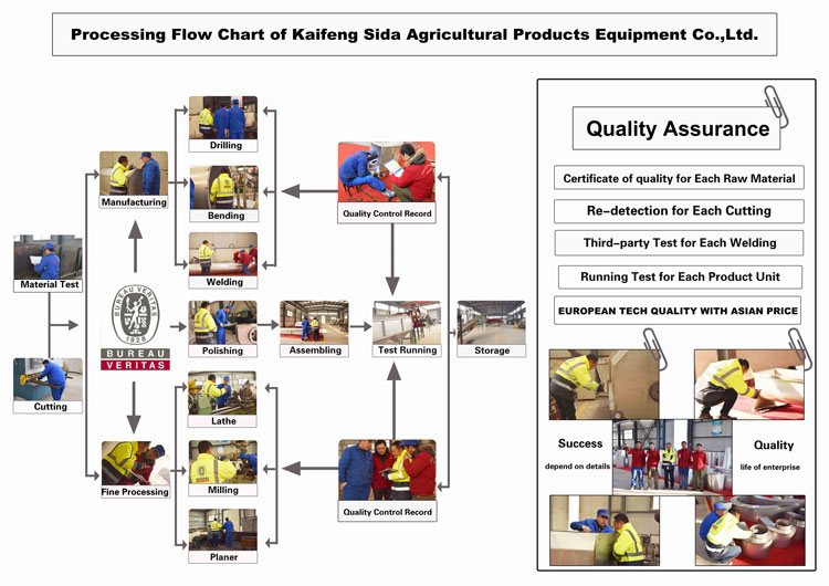 rice flour processing machine flow chart of sida.jpg