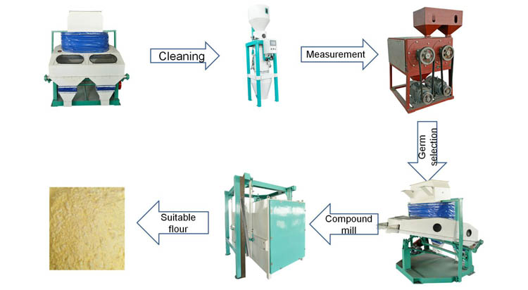 rice flour production process.jpg