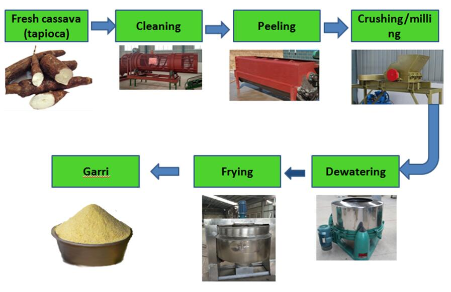 How to produce garri