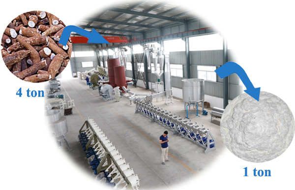 cassava starch processing machinery manufacturers in india.jpg