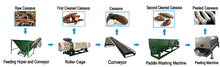 cassava-flour-processing-machine.jpg
